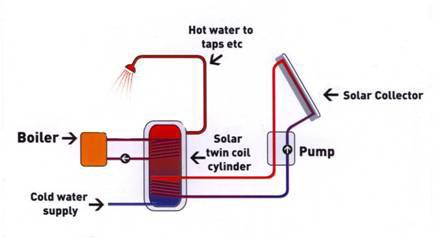 Solar thermal system diargram