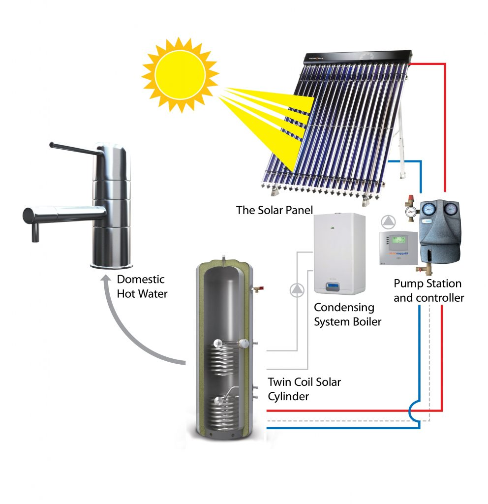 Thermomax solar water heating explanation